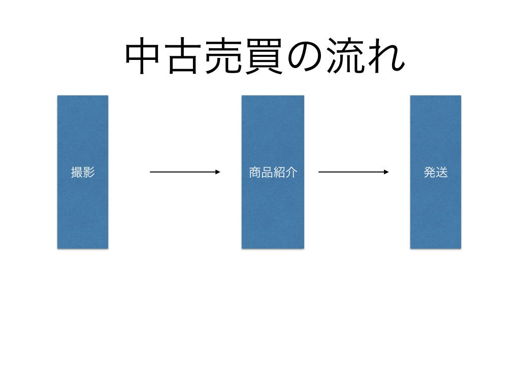 %e3%83%a4%e3%83%95%e3%82%aa%e3%82%af%e4%b8%ad%e5%8f%a4%e5%a3%b2%e8%b2%b7%e3%83%95%e3%83%ad%e3%83%bc-001