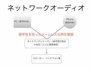 networkaudiokaisetu-002